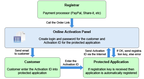Enigma Protector Online Activation Panel Released